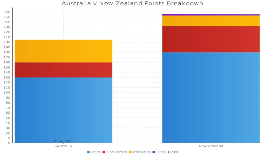 Points accumulation and breakdown at RWC 2015: Australia vs New Zealand